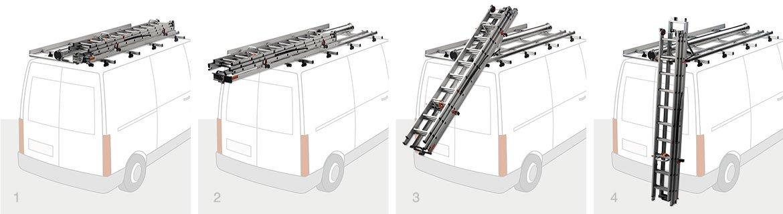 Einrichtungsbeispiel Dachträger Leiterträger